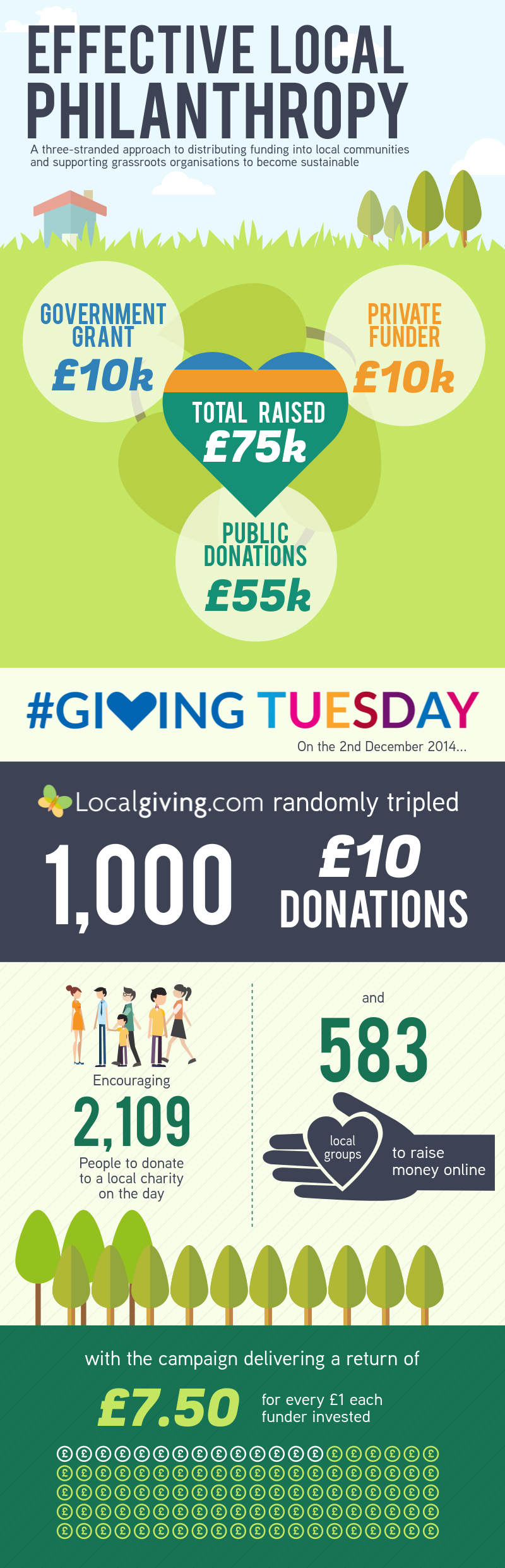 On Tuesday the 2nd of December 2014, Localgiving, the leading support network for local charities, took part in the UK's first ever #GivingTuesday. As founding partner, Localgiving launched its Triple Tenner Tuesday initiative, tripling 1,000 £10 online donations made to local charities through the platform on the day. In just 24 hours, the campaign raised over £75,000 for more than 550 community groups, allowing them to truly benefit from #GivingTuesday.